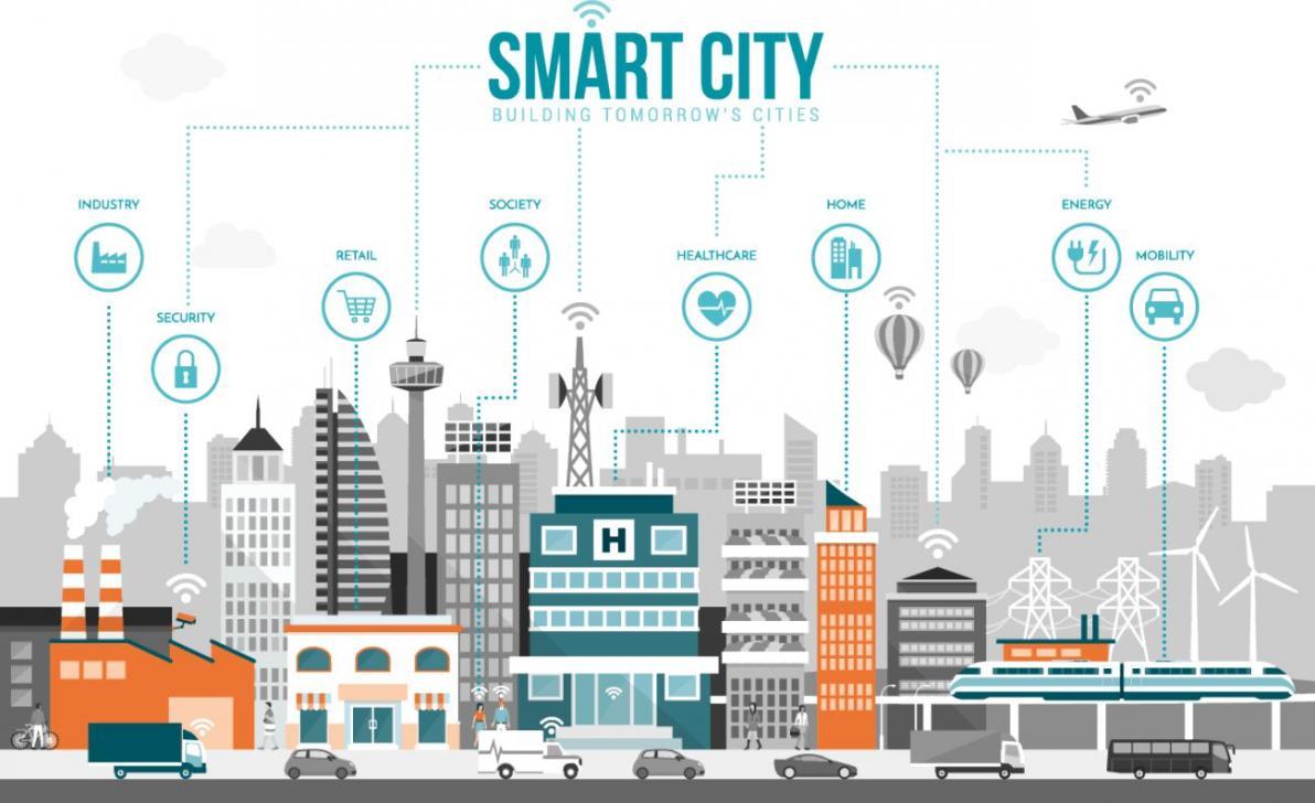 kota berbasis smart city