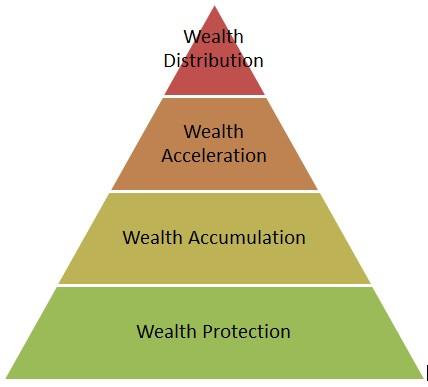 piramida investasi