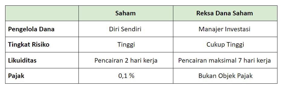 perbedaan reksadana dan saham